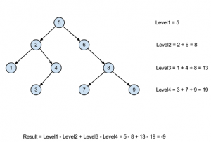 difference of sum of nodes at even and odd levels