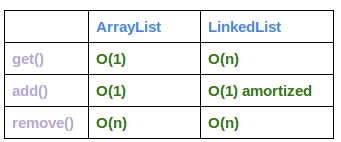 arraylist-vs-linkedlist-complexity